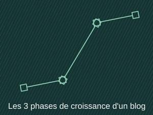 Les 3 phases de croissance d'un blog_1